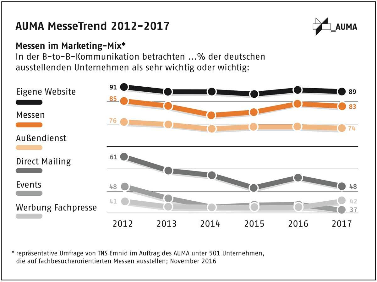 Messen im Marketing-Mix